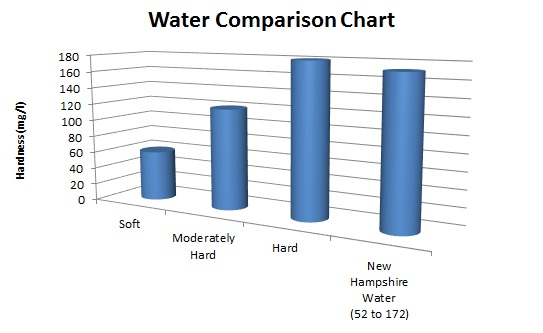 New Hampshire Water Hardness Comparison